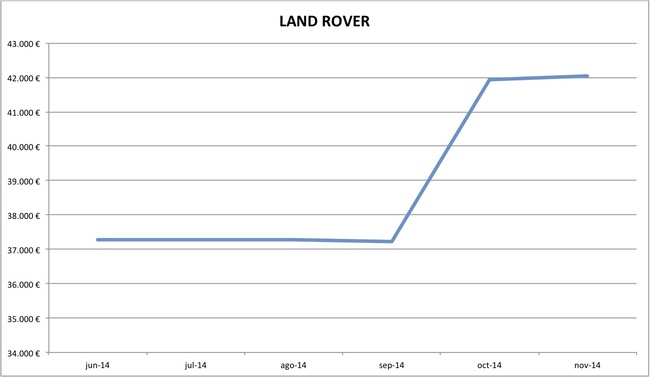 precios Land Rover nuevos 10-2014