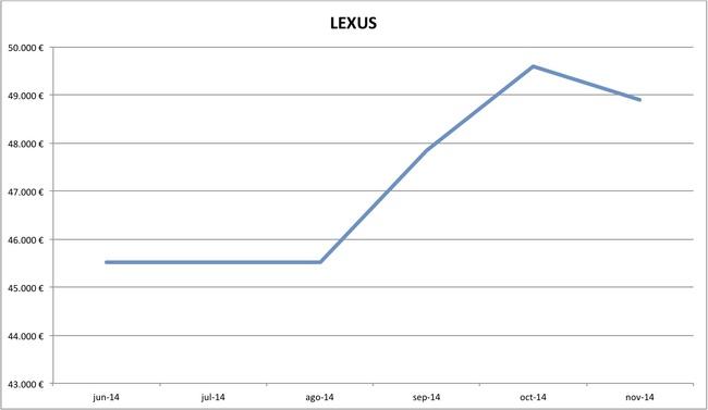 precios Lexus nuevos 10-2014