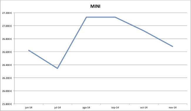 precios MINI nuevos 10-2014