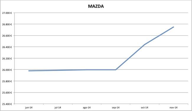 precios Mazda nuevos 10-2014