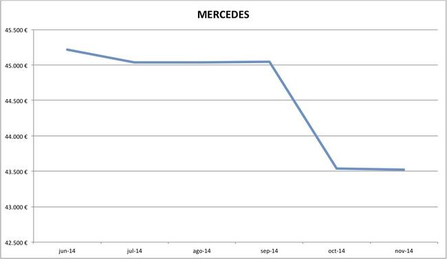 precios Mercedes nuevos 10-2014
