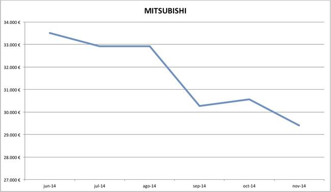 precios Mitsubishi nuevos 10-2014