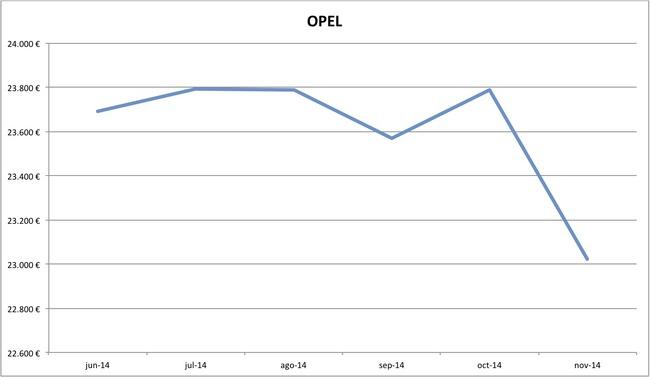 precios Opel nuevos 10-2014