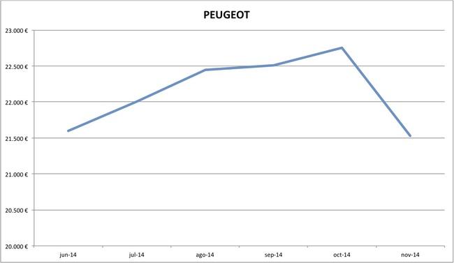precios Peugeot nuevos 10-2014