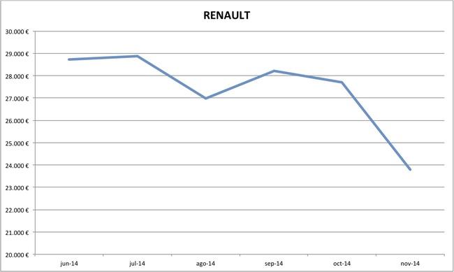 precios Renault nuevos 10-2014