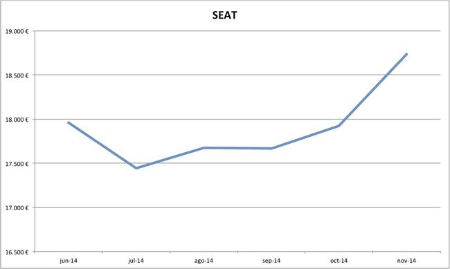 precios Seat nuevos 10-2014