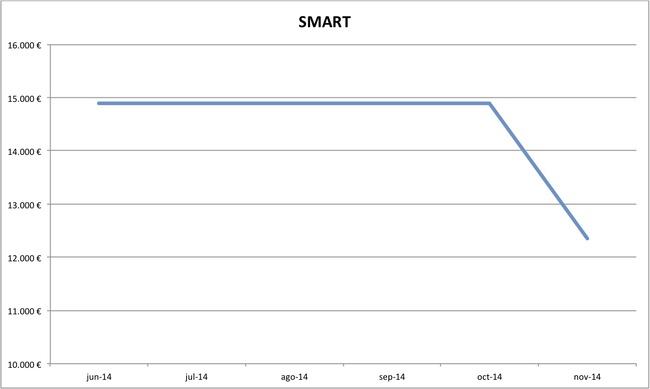 precios Smart nuevos 10-2014