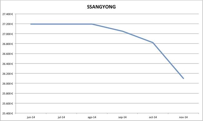 precios SsangYong nuevos 10-2014