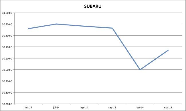 precios Subaru nuevos 10-2014
