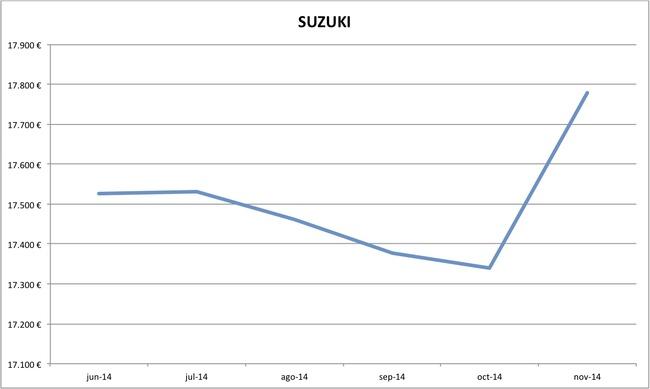 precios Suzuki nuevos 10-2014