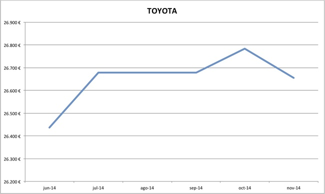 precios Toyota nuevos 10-2014