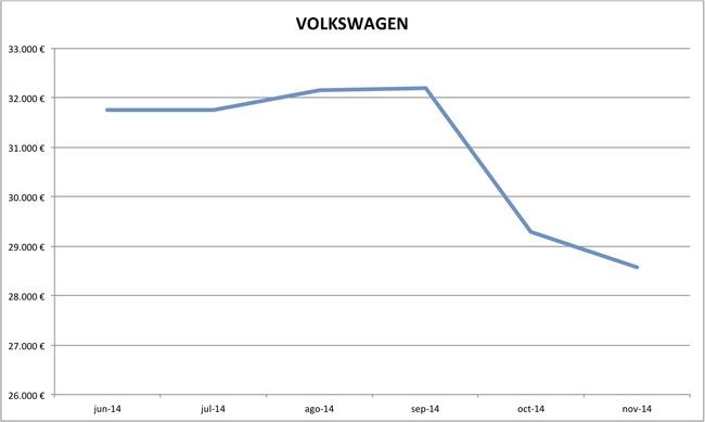 precios Volkswagen nuevos 10-2014