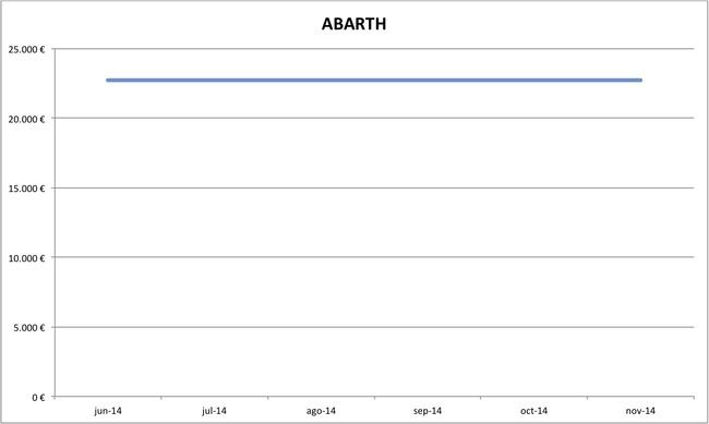 precios abarth nuevos 10-2014