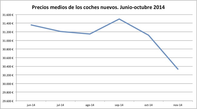 precios medios coches nuevos 10-2014