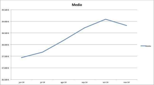 precios medios coches nuevos 10-2014 segmento medio