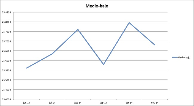 precios medios coches nuevos 10-2014 segmento medio-bajo