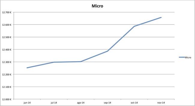 precios medios coches nuevos 10-2014 segmento micro