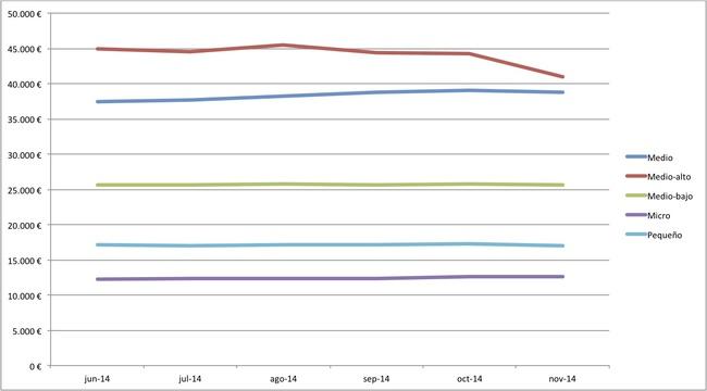 precios medios coches nuevos 10-2014 segmentos