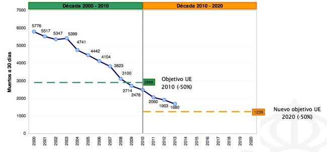 evolucion muertes en carretera 2000-2020