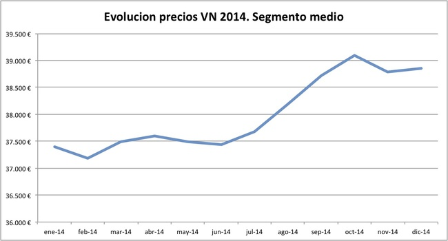 evolucion precios VN 2014 segmento medio