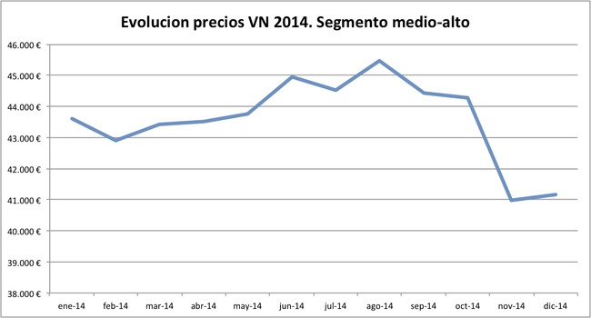 evolucion precios VN 2014 segmento medio-alto