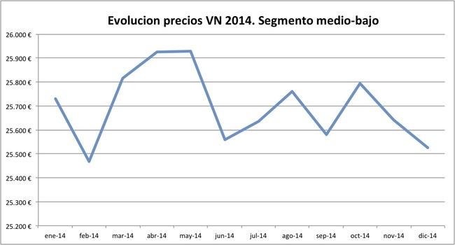 evolucion precios VN 2014 segmento medio-bajo