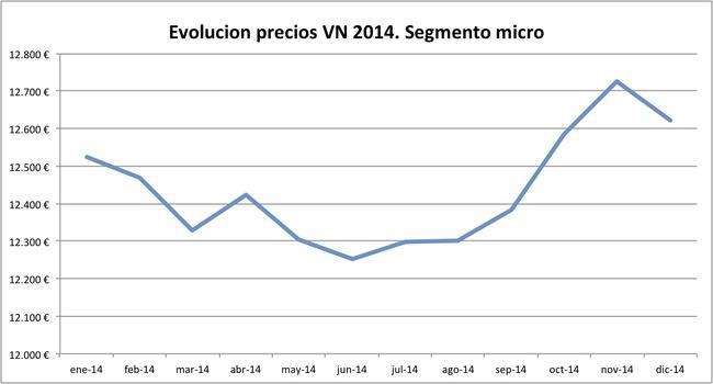 evolucion precios VN 2014 segmento micro