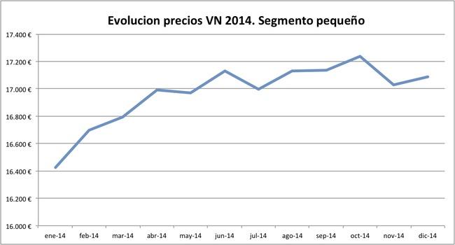 evolucion precios VN 2014 segmento pequeno