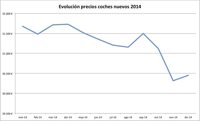 evolucion precios coches nuevos 2014