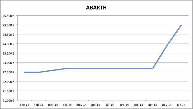 precios Abarth 2014
