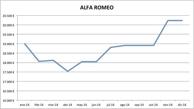 precios Alfa Romeo 2014