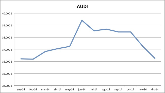 precios Audi 2014