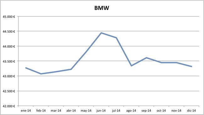 precios BMW 2014