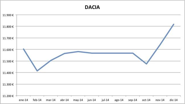 precios Dacia 2014