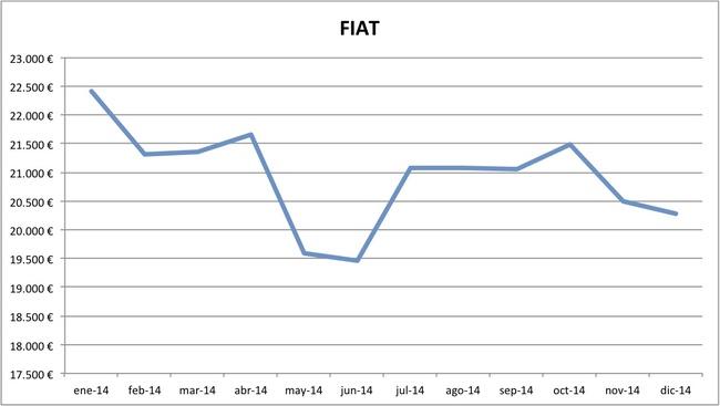 precios Fiat 2014
