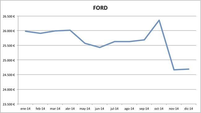 precios Ford 2014