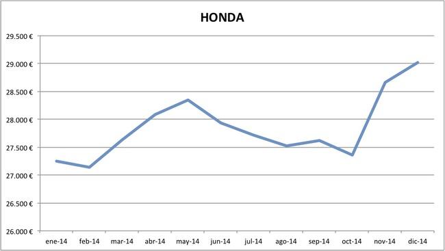 precios Honda 2014
