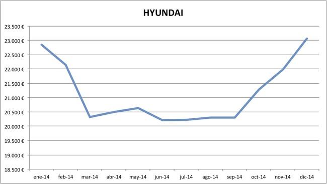 precios Hyundai 2014