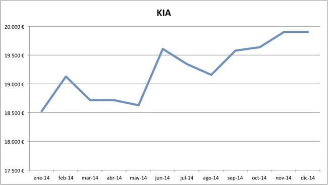 precios KIA 2014