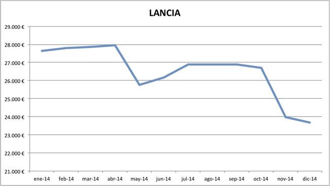 precios Lancia 2014