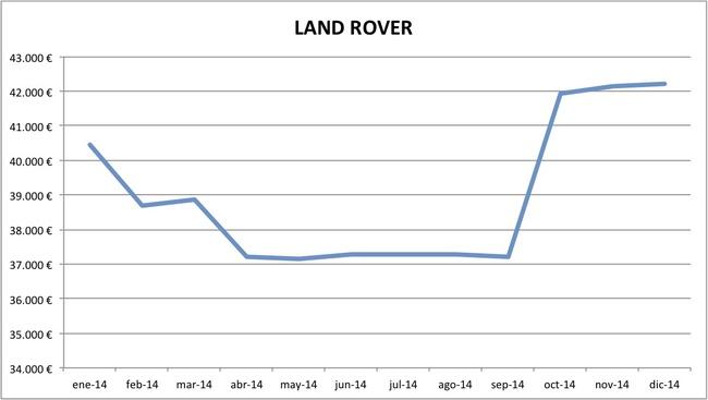 precios Land Rover 2014