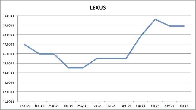 precios Lexus 2014
