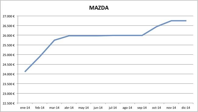 precios Mazda 2014
