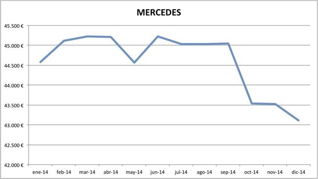 precios Mercedes 2014