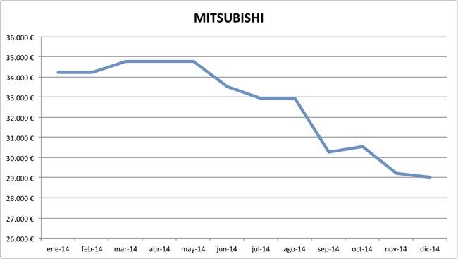precios Mitsubishi 2014