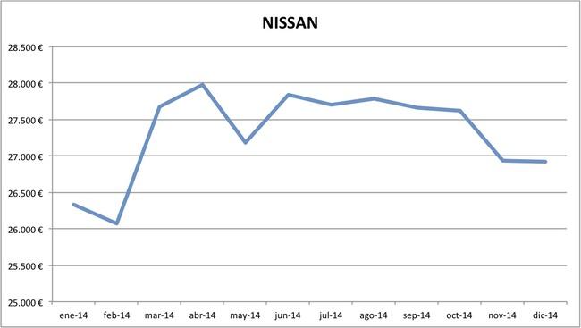 precios Nissan 2014