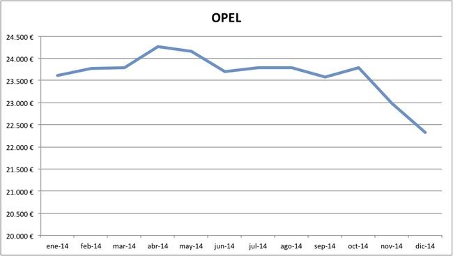 precios Opel 2014