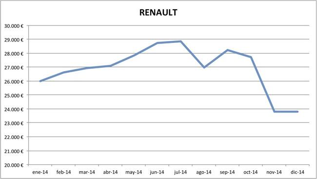precios Renault 2014