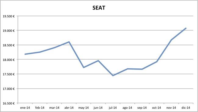 precios Seat 2014