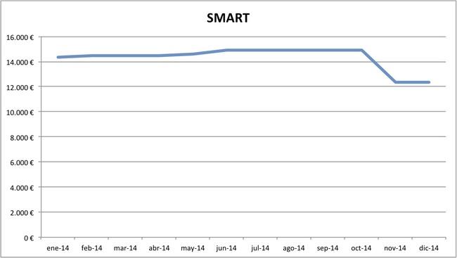 precios Smart 2014